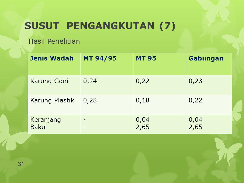 SUSUT PENGANGKUTAN (7) Hasil Penelitian Jenis Wadah MT 94/95 MT 95