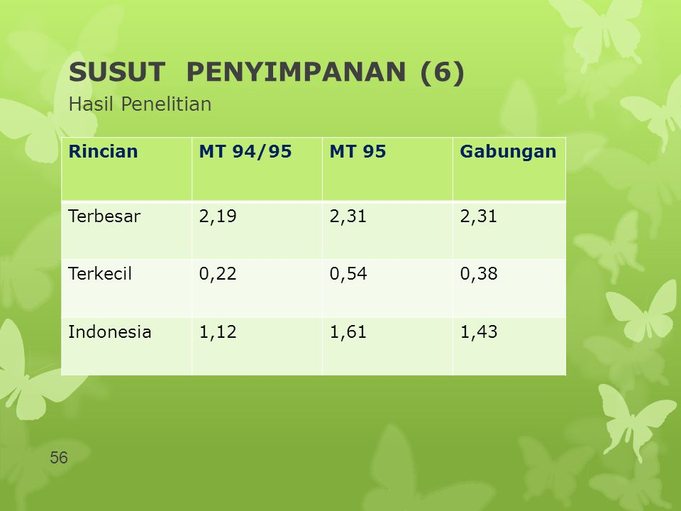 SUSUT PENYIMPANAN (6) Hasil Penelitian Rincian MT 94/95 MT 95 Gabungan