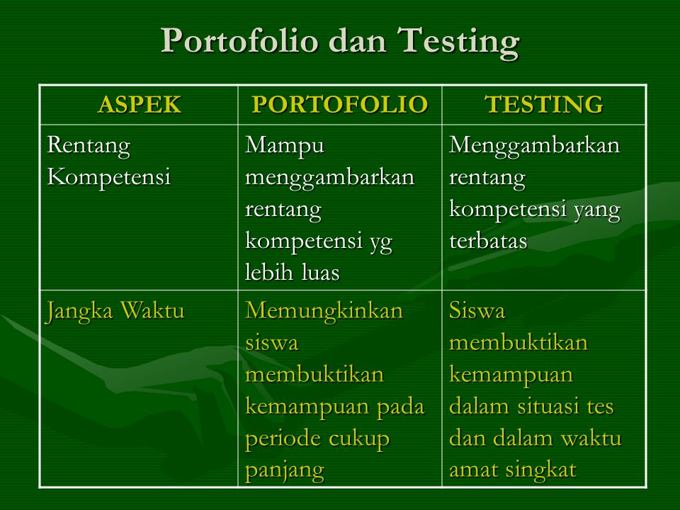 Portofolio dan Testing