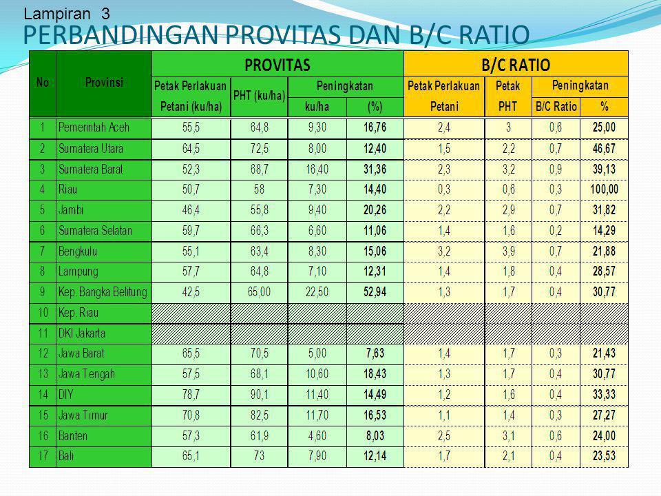 PERBANDINGAN PROVITAS DAN B/C RATIO