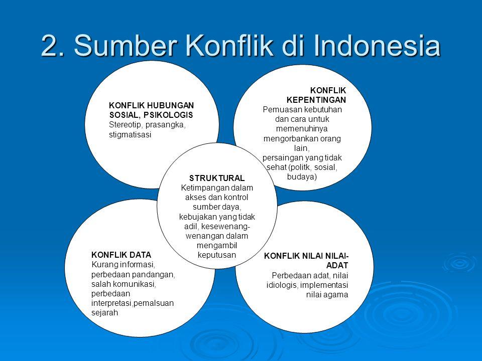 2. Sumber Konflik di Indonesia