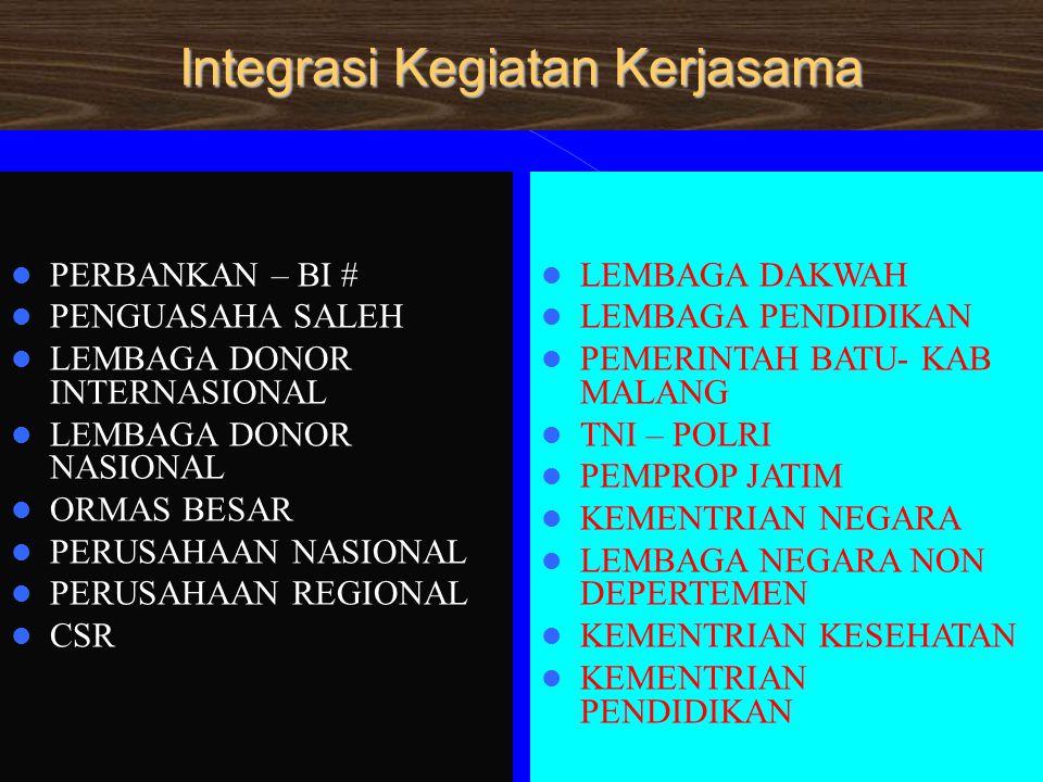 Integrasi Kegiatan Kerjasama