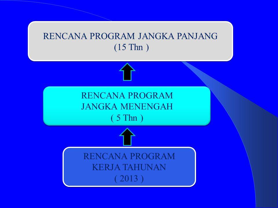 RENCANA PROGRAM JANGKA PANJANG (15 Thn )