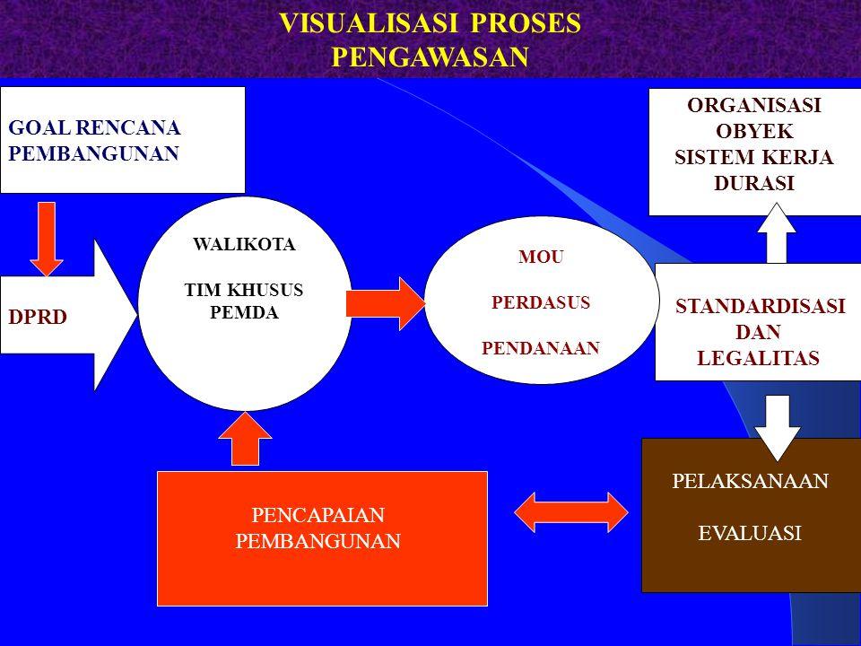 VISUALISASI PROSES PENGAWASAN