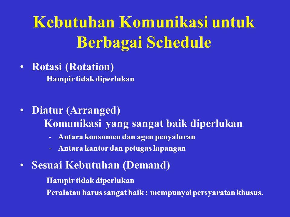 Kebutuhan Komunikasi untuk Berbagai Schedule