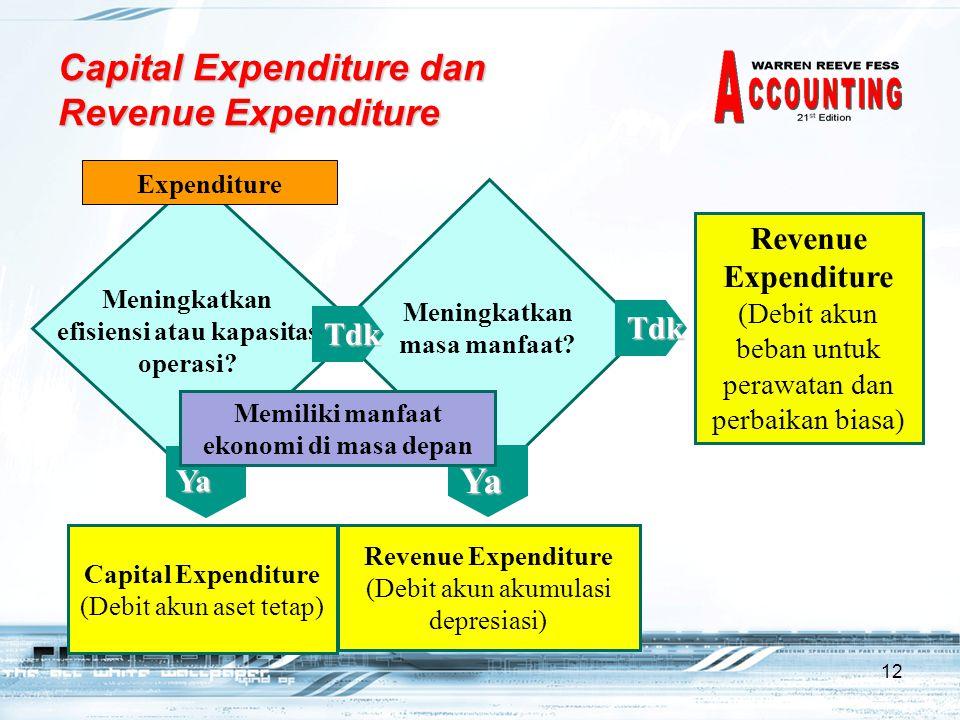 Capital Expenditure dan Revenue Expenditure