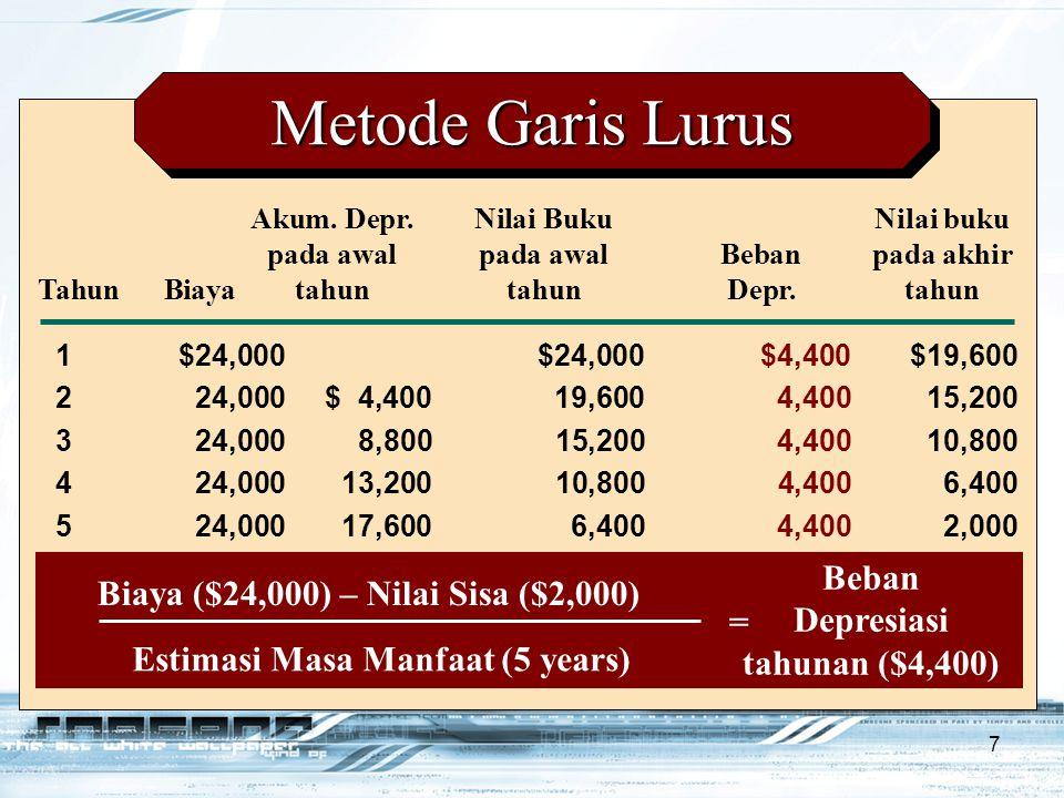 Metode Garis Lurus Beban Biaya ($24,000) – Nilai Sisa ($2,000)