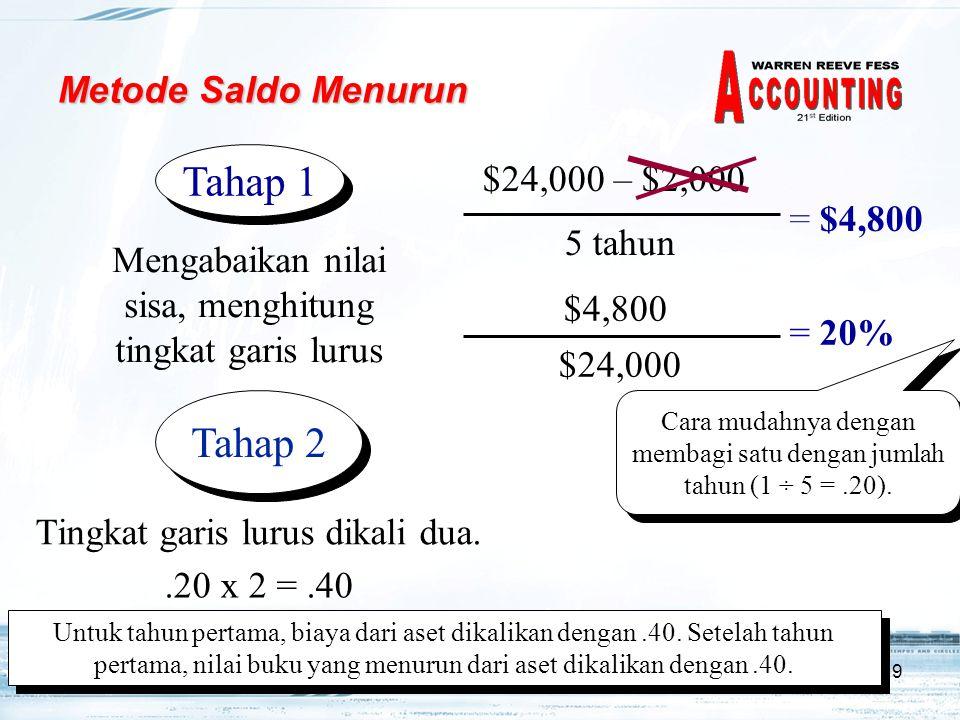 $24,000 – $2,000 Tahap 1 Tahap 2 Metode Saldo Menurun = $4,800 5 tahun