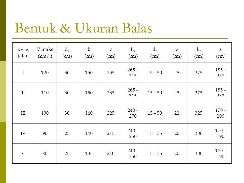 Bentuk & Ukuran Balas Kelas Jalan V maks (km/j) d1 (cm) b c k1 d2 e k2