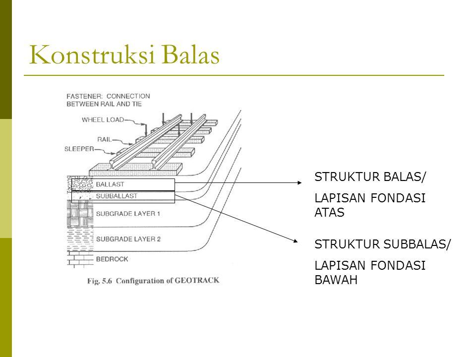 Konstruksi Balas STRUKTUR BALAS/ LAPISAN FONDASI ATAS