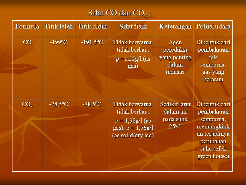 Formula Titik leleh Titik didih Sifat fisik Keterangan Polusi udara CO