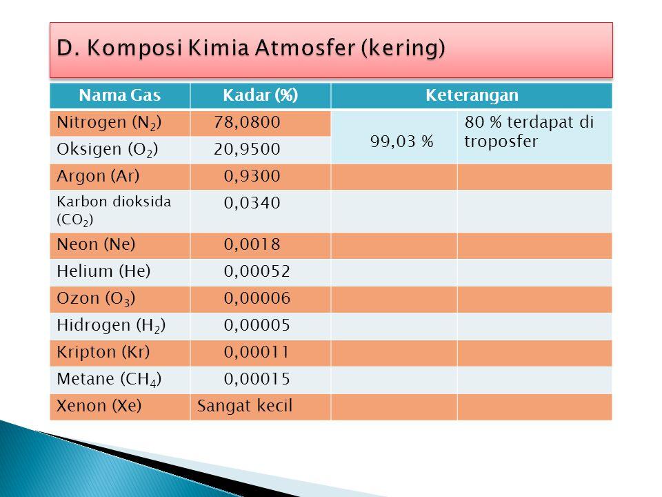 D. Komposi Kimia Atmosfer (kering)