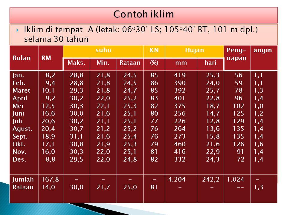 Contoh iklim Iklim di tempat A (letak: 06o30' LS; 105o40' BT, 101 m dpl.) selama 30 tahun. Bulan.