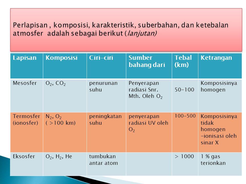 Perlapisan , komposisi, karakteristik, suberbahan, dan ketebalan atmosfer adalah sebagai berikut (lanjutan)