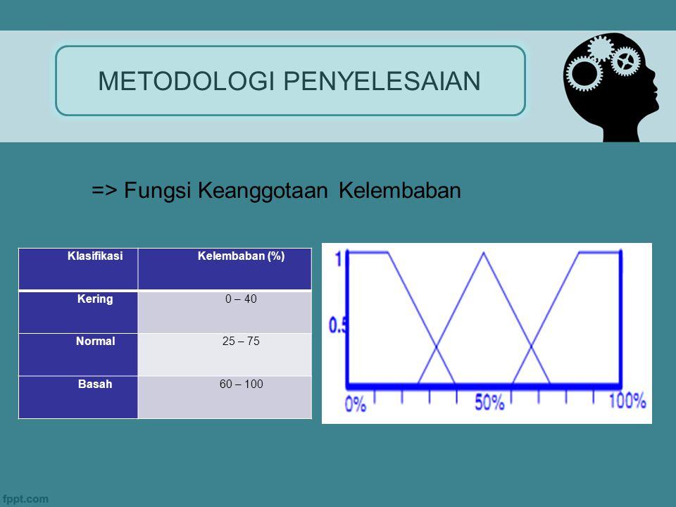 METODOLOGI PENYELESAIAN