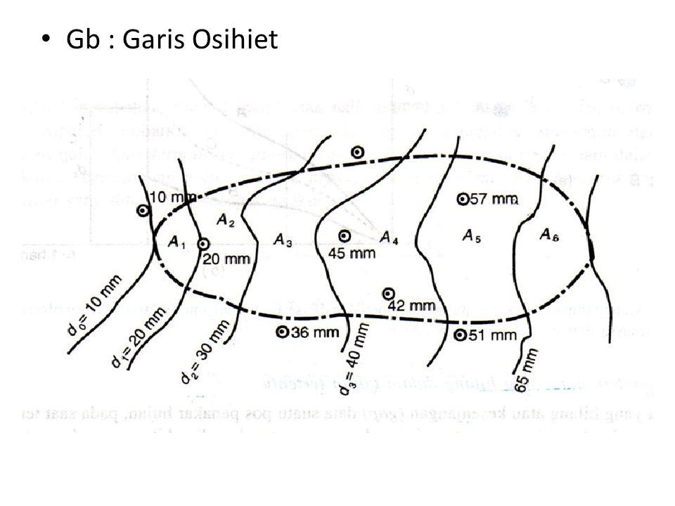Gb : Garis Osihiet