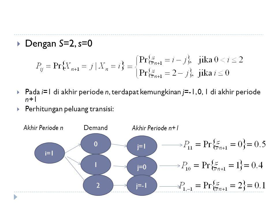 Dengan S=2, s=0 Pada i=1 di akhir periode n, terdapat kemungkinan j=-1, 0, 1 di akhir periode n+1.