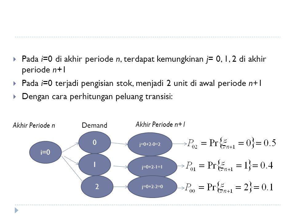 Pada i=0 terjadi pengisian stok, menjadi 2 unit di awal periode n+1