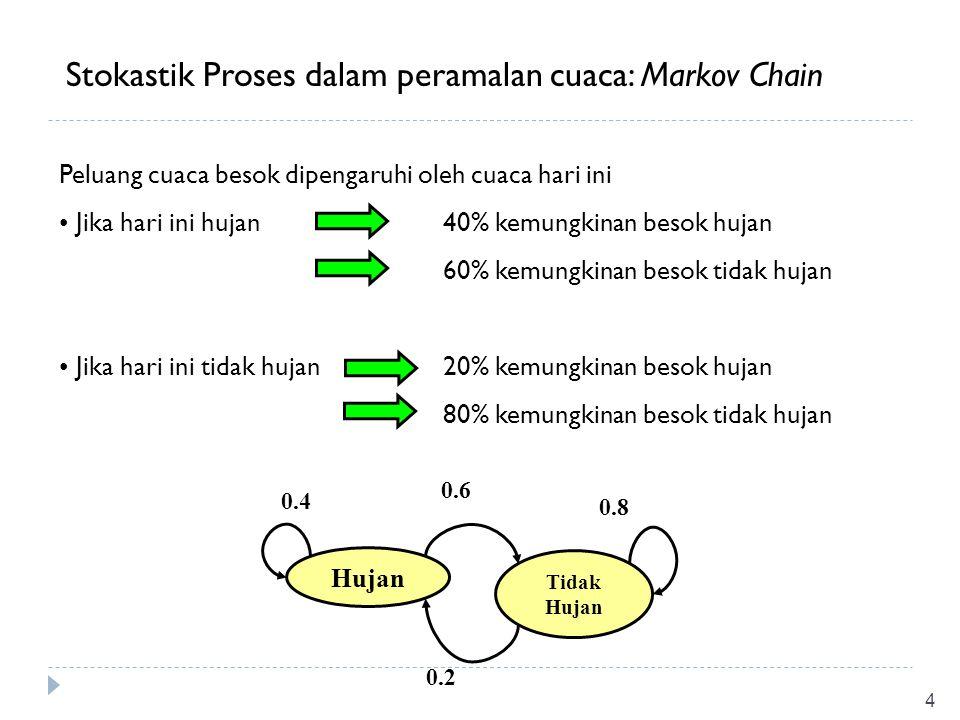 Stokastik Proses dalam peramalan cuaca: Markov Chain