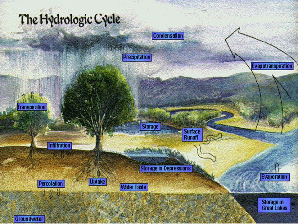 Opeing Hujan. Hujan brskan jatuhan. endapanyas. Hujan brdskn. pembentukanya. Hujan berdasaekan.