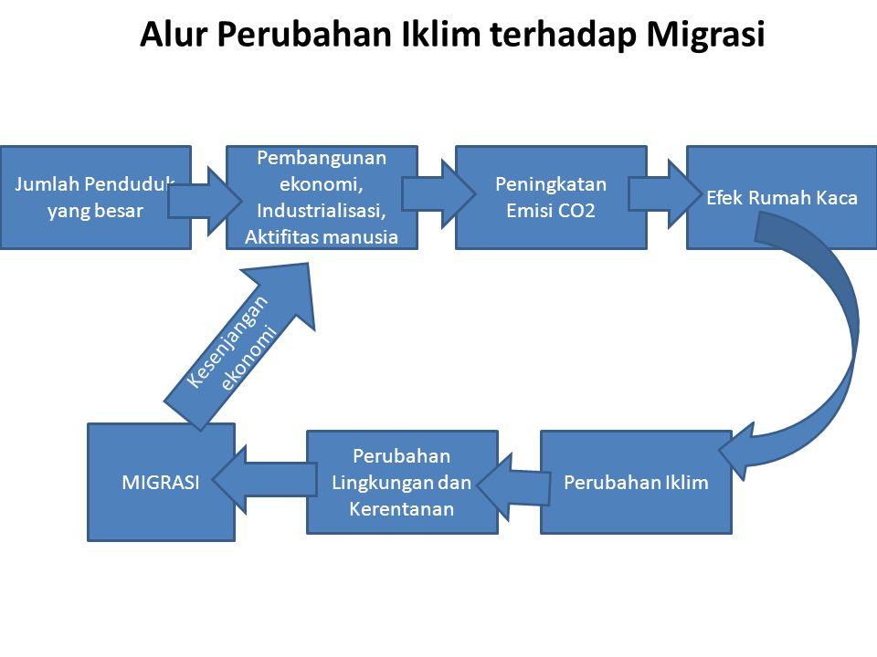 Alur Perubahan Iklim terhadap Migrasi