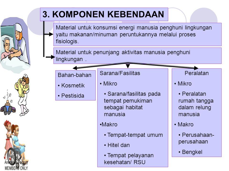 3. KOMPONEN KEBENDAAN Material untuk konsumsi energi manusia penghuni lingkungan yaitu makanan/minuman peruntukannya melalui proses fisiologis.