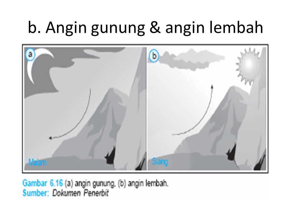b. Angin gunung & angin lembah