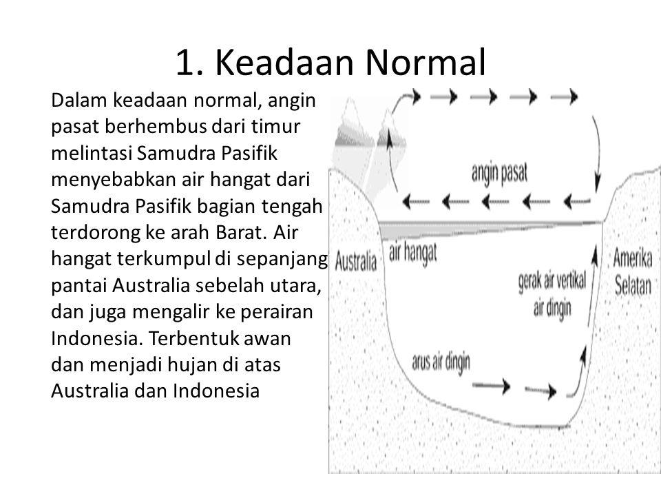 1. Keadaan Normal