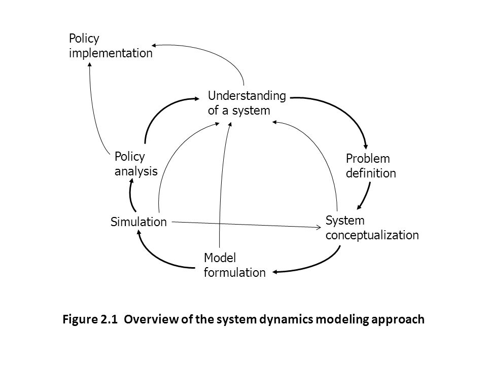 Figure 2.1 Overview of the system dynamics modeling approach