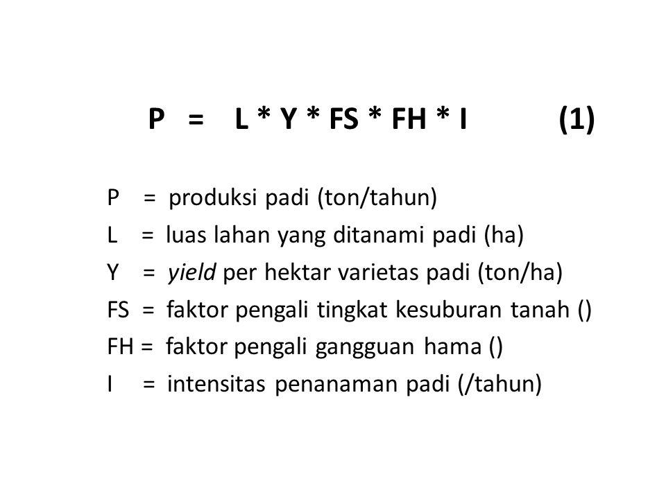 P = L * Y * FS * FH * I (1) P = produksi padi (ton/tahun) L = luas lahan yang ditanami padi (ha)