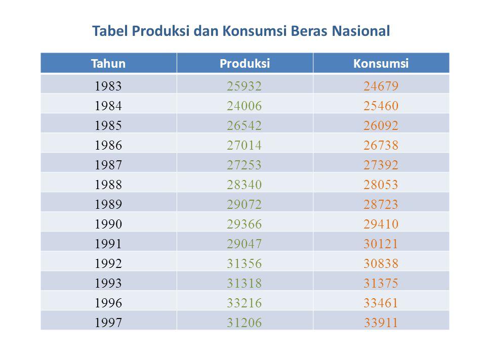 Tabel Produksi dan Konsumsi Beras Nasional