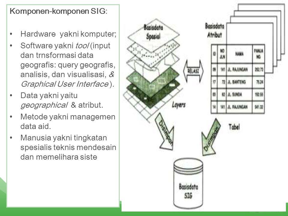 Komponen-komponen SIG: