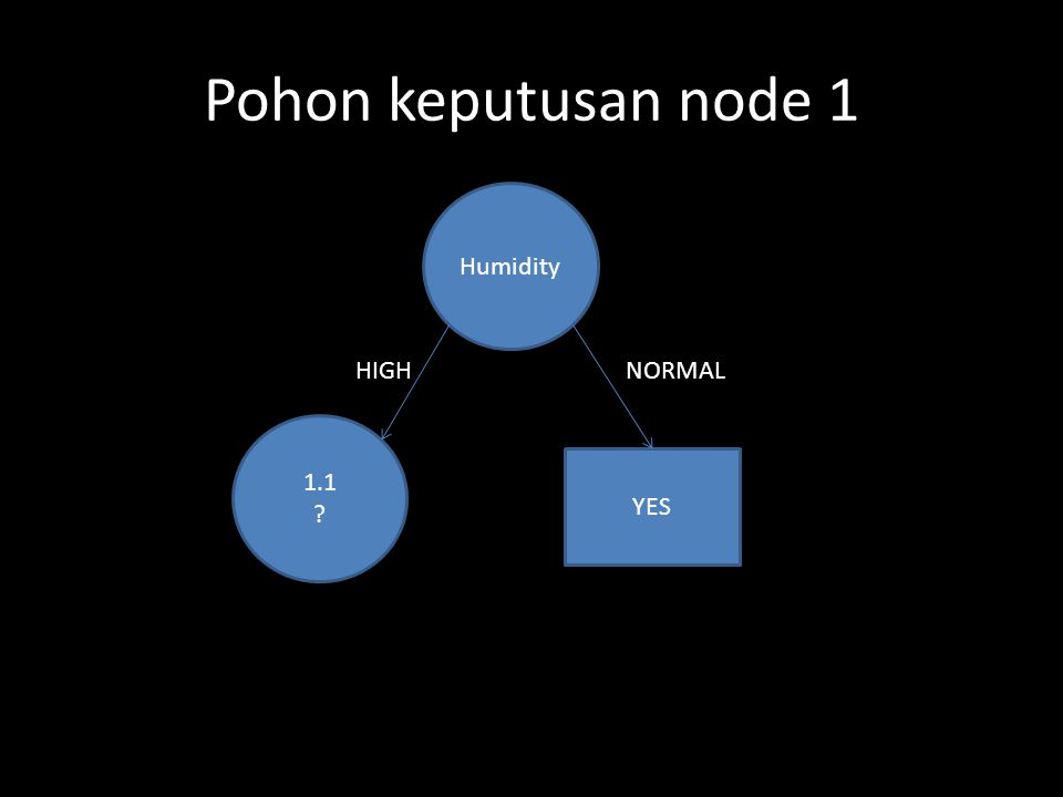 Pohon keputusan node 1 Humidity HIGH NORMAL 1.1 YES