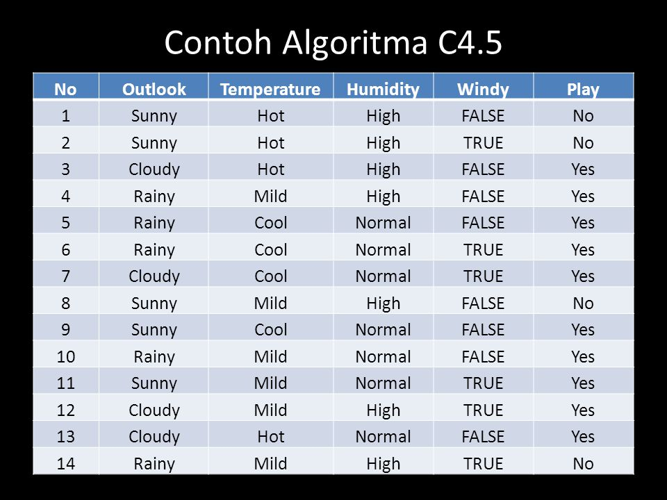 Contoh Algoritma C4.5 No Outlook Temperature Humidity Windy Play 1