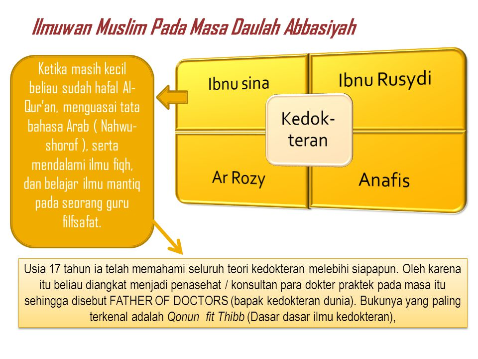 Ilmuwan Muslim Pada Masa Daulah Abbasiyah Kedok-teran Ibnu sina