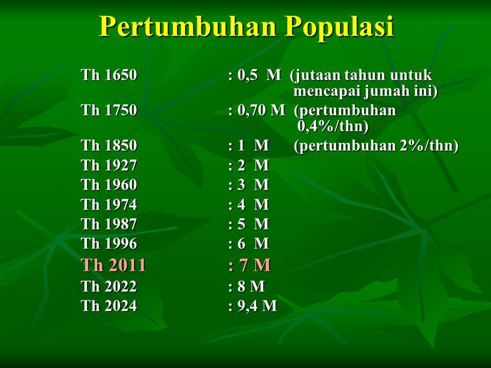 Pertumbuhan Populasi Th 2011 : 7 M