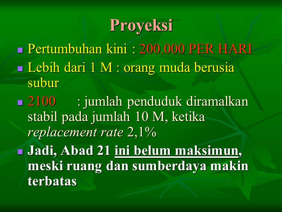 Proyeksi Pertumbuhan kini : 200.000 PER HARI