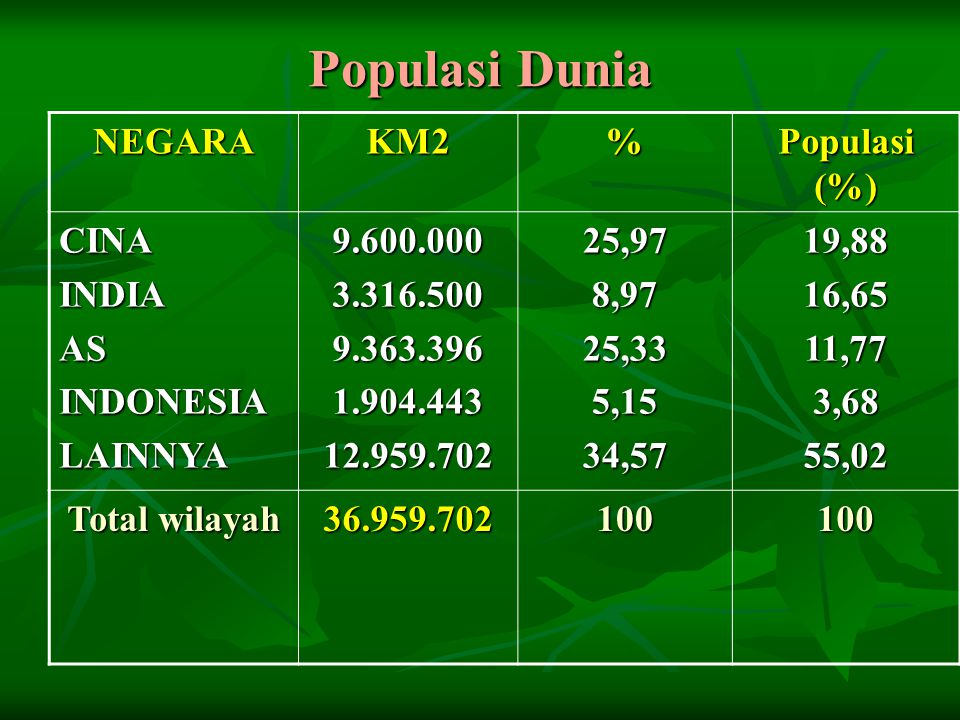 Populasi Dunia NEGARA KM2 % Populasi (%) CINA INDIA AS INDONESIA