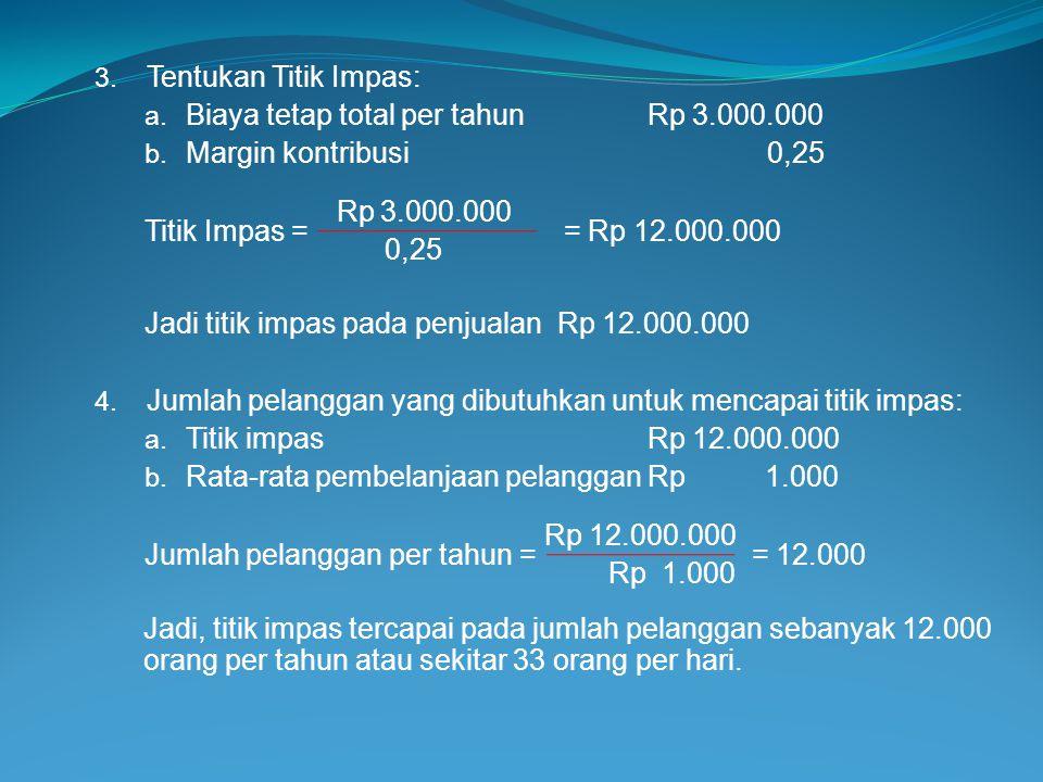 Tentukan Titik Impas: Biaya tetap total per tahun Rp 3.000.000. Margin kontribusi 0,25.