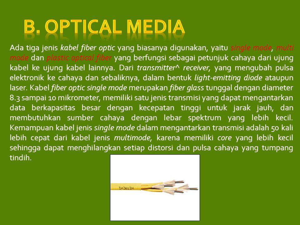 B. Optical Media