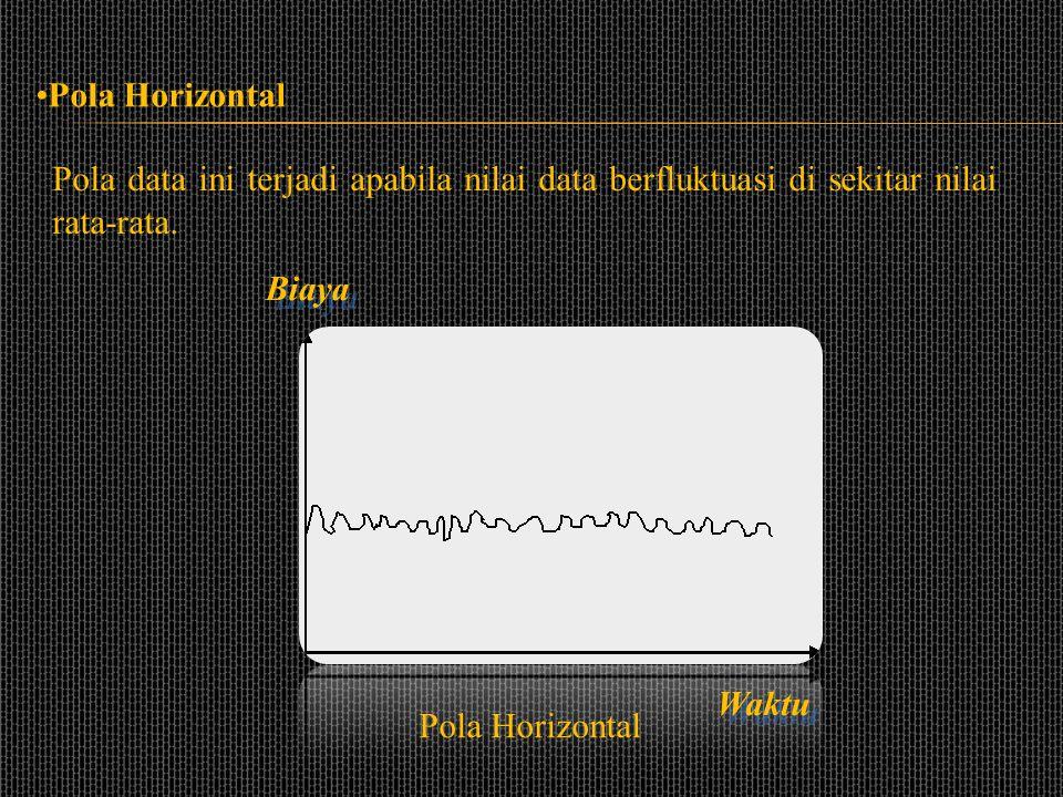 Pola Horizontal Pola data ini terjadi apabila nilai data berfluktuasi di sekitar nilai rata-rata. Biaya.