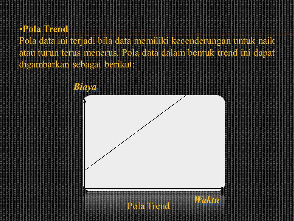 Pola Trend