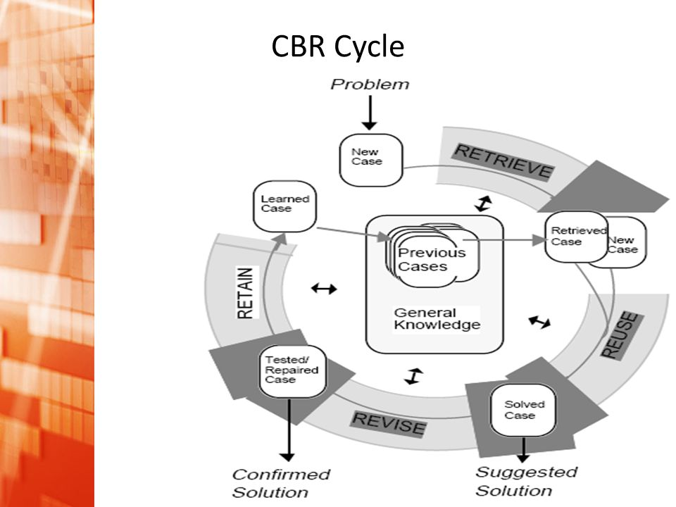 CBR Cycle
