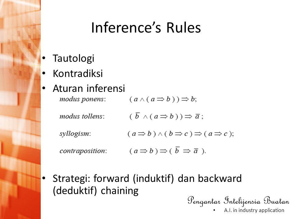 Inference's Rules Tautologi Kontradiksi Aturan inferensi