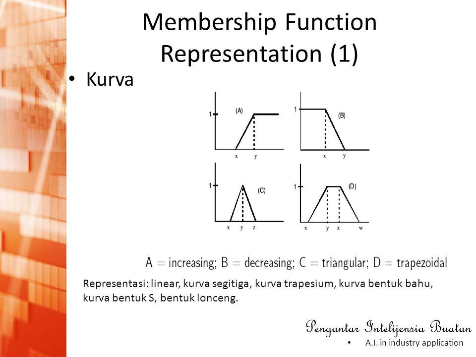 Membership Function Representation (1)