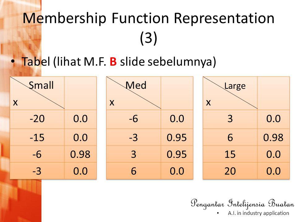 Membership Function Representation (3)