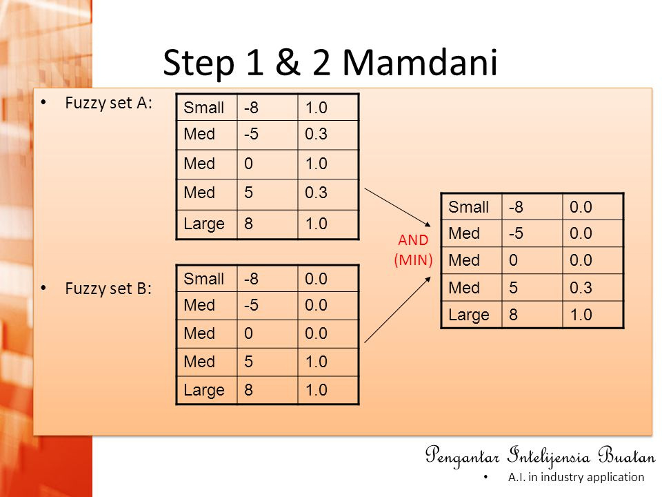 Step 1 & 2 Mamdani Fuzzy set A: Fuzzy set B: Small -8 1.0 Med -5 0.3 5