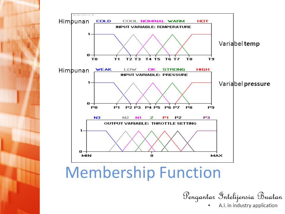 Himpunan Variabel temp Himpunan Variabel pressure Membership Function
