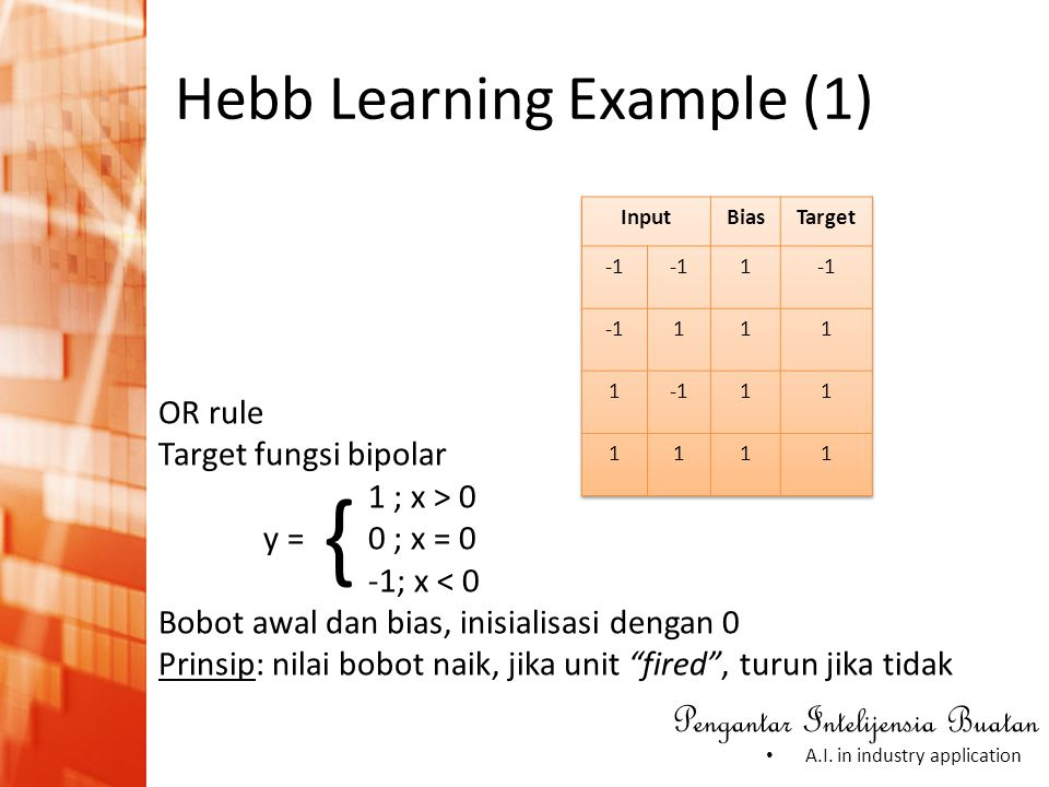 Hebb Learning Example (1)