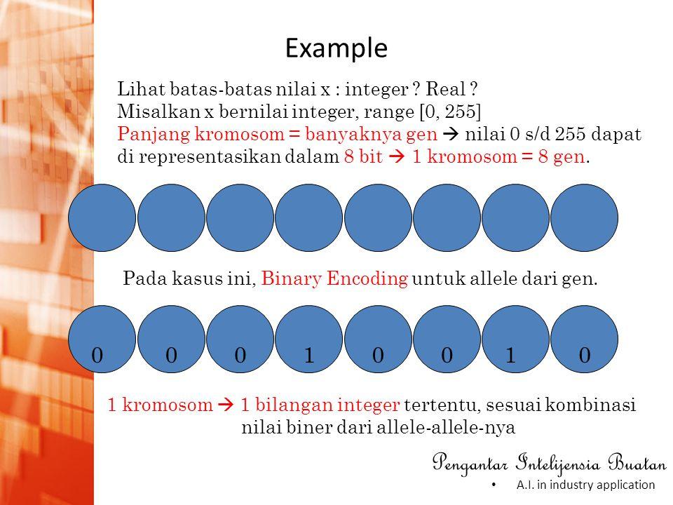 Example 1 Lihat batas-batas nilai x : integer Real